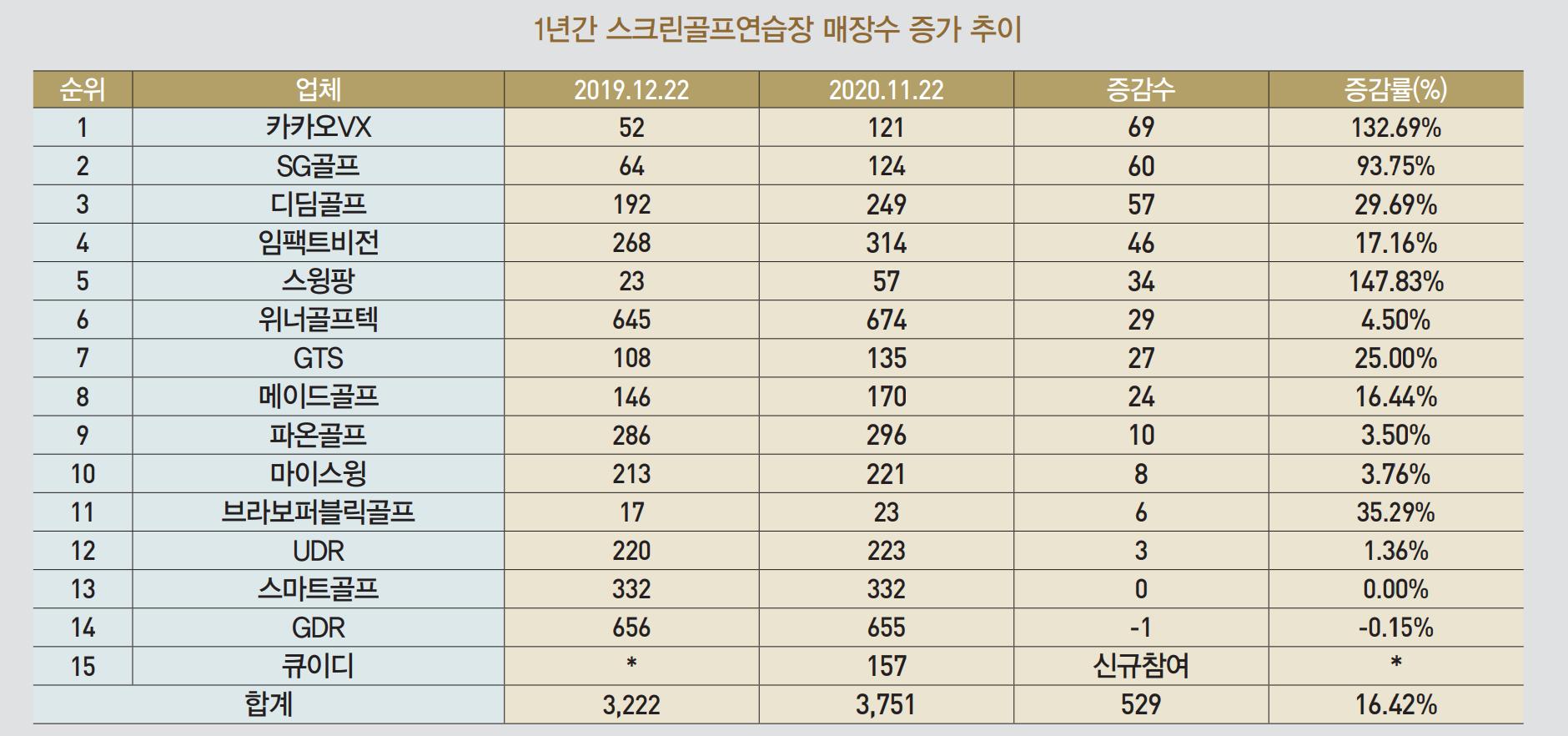 <스크린골프연습장>11월 한달 50개 늘어 전반적 호조...큐이디, 11개, 디딤골프도 8개 늘려