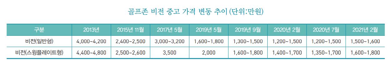 <골프존 비전 중고>골프존 비전 중고 가격 소폭 상승